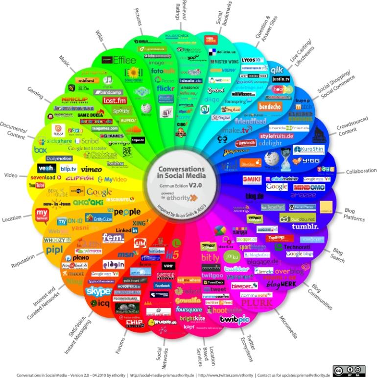 Conjunto de Redes Sociales en 2014