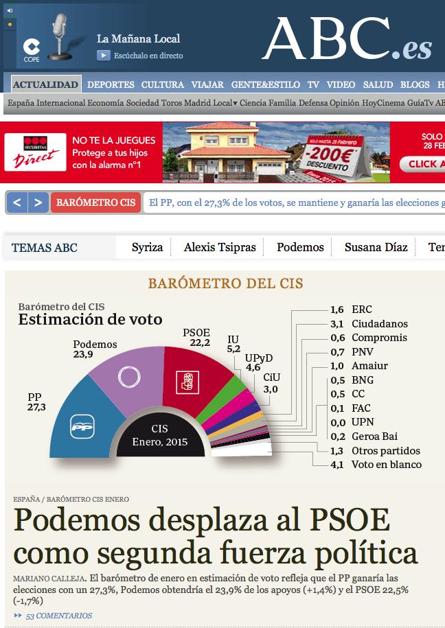 Titular Podemos en ABC Encuesta CIS 2015