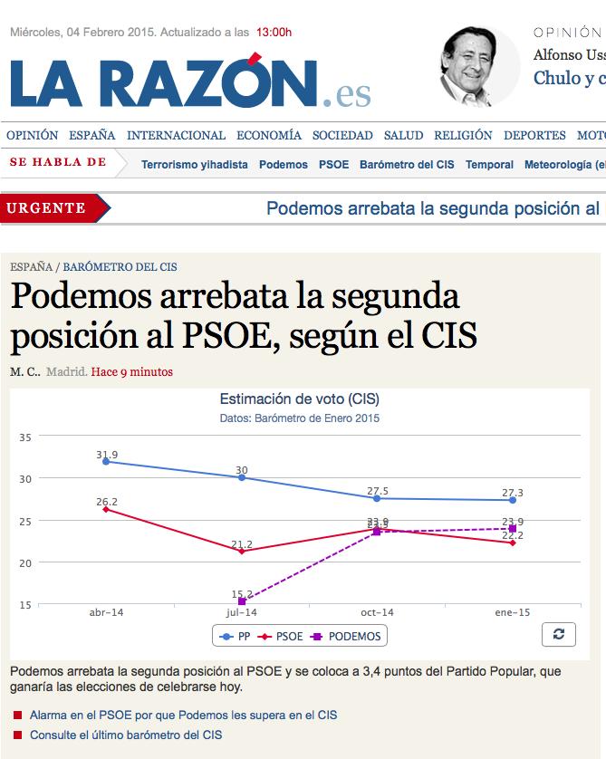 Titular sobre Podemos en La Razón Encuesta CIS 2015